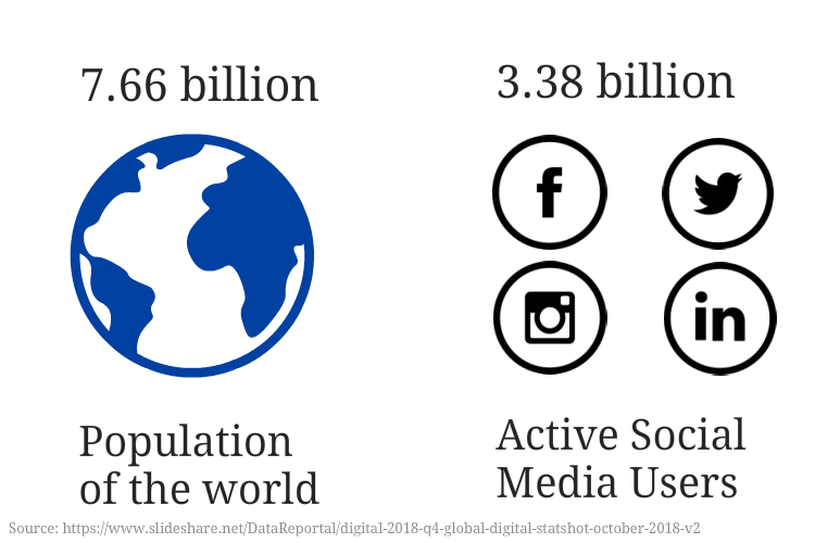 Social Media Users in the world